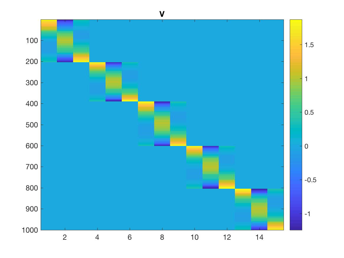 Low Rank Approximation of Kernels